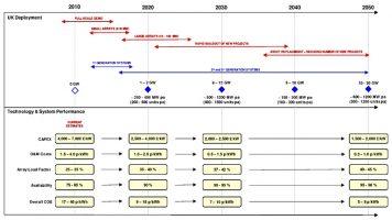 ETI Tidal Energy Converter System Demonstrator (2013)