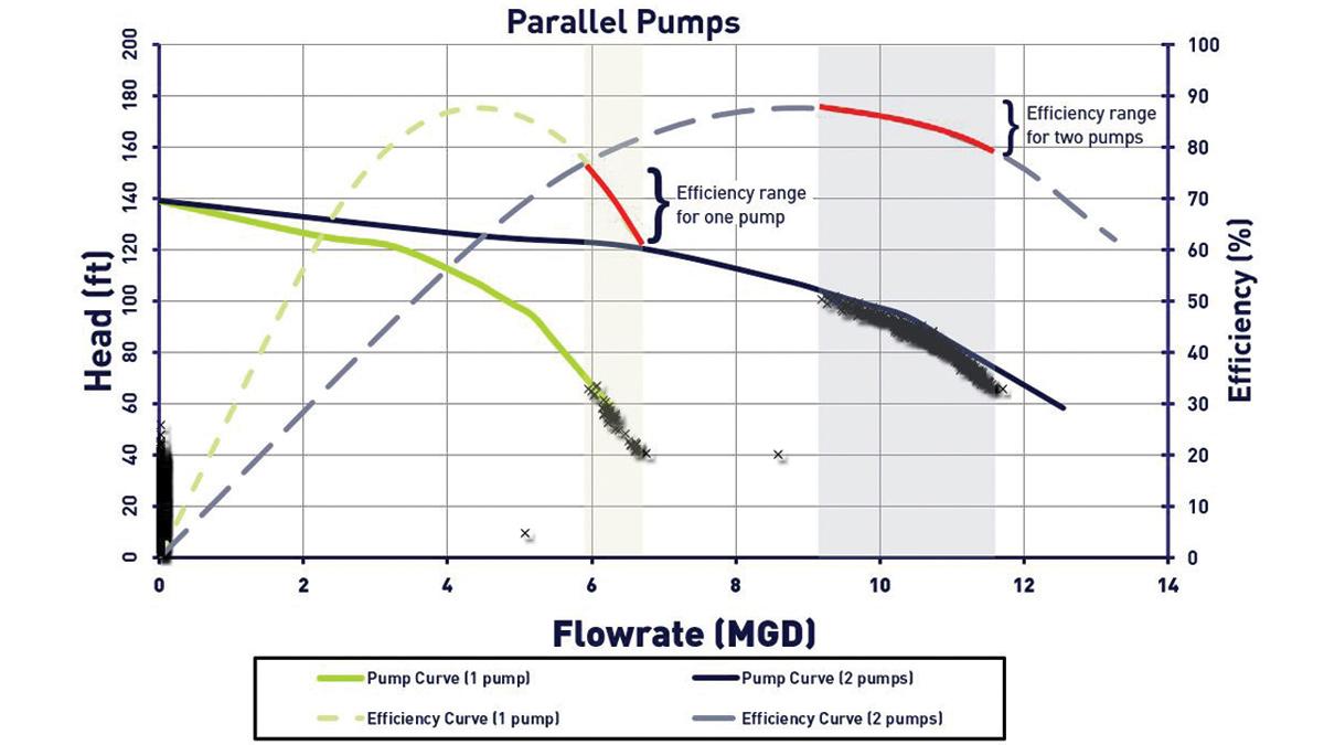 Pump Operations Optimisation (2018)